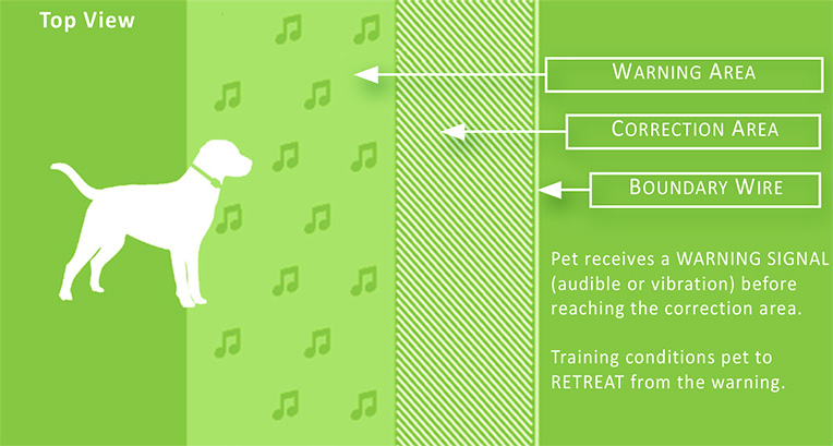 DogWatch outdoor electric dog fence diagram